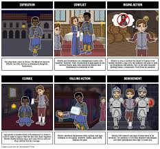 the tragedy of othello othello characters othello summary