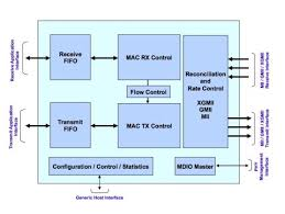 anyspeed ethernet mac ip coreblock diagram of the anyspeed ethernet mac ip core