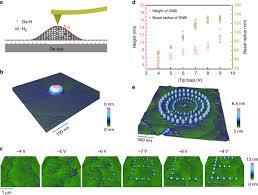 Programmable graphene nanobubbles with <b>three</b>-<b>fold</b> symmetric ...