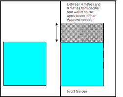 Changes to Home rear Extensions Rules    out if Prior Approval is needed before you can build your extension  In this case  the Prior Approval process replaces the need for Planning Permission