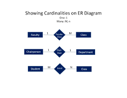 rdbms erd    one      showing cardinalities on er diagram