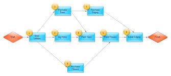 simple pert chart   free simple pert chart templatessimple pert chart