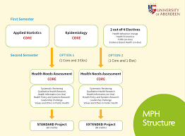 master of public health postgraduate degrees study here the view the structure of our mph