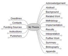 Master thesis help     Willow Counseling Services