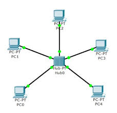 networking basics  computer networking basics tutorial for dummiesbelow diagram shows how a star topology looks  below certiology