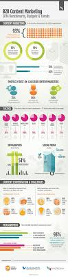 infographic bb content marketing trends articles social infographic b2b content marketing trends articles social media work related stuff content marketing marketing and trends