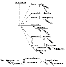 pledge of allegiancediagramming the preamble to the constitution of the united states