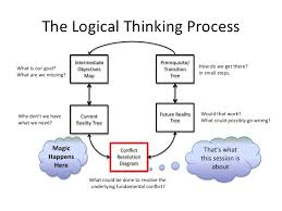 conflict resolution diagram tutorialthe logical thinking process lt br   gt