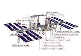 نتيجة بحث الصور عن online space station