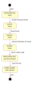 uml and design patterns  library management system uml diagramslibrary management system uml diagrams
