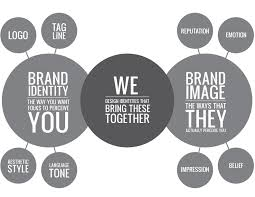 brand image brand identity and image