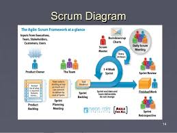 intro to agile business analysisscrum  sprint role  relationships       scrum diagram