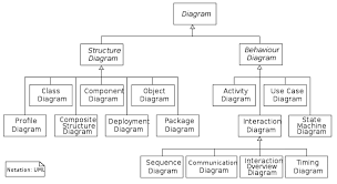 java j ee profile  uml diagrams overview these diagrams can be categorized hierarchically as shown in the following class diagram