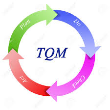 tqm stock photos images  royalty free tqm images and picturestqm  tqm diagram