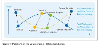 zooms an optimized operation and management solution zte a new operation model led by iphone is taking a high position in the value chain as shown in figure 1