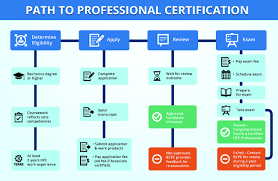 how to certify bcpe diagram flow professional
