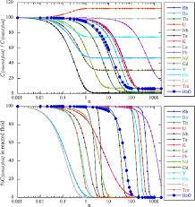 Arc Basalt <b>Simulator</b> version 2, a simulation for <b>slab</b> dehydration and ...