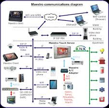 knx connection diagram knx image wiring diagram knx connection diagram knx auto wiring diagram schematic on knx connection diagram