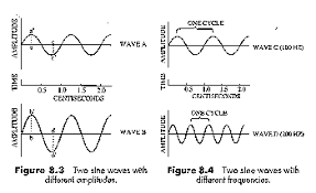 sound waveswavelength is the converse of frequency  the shorter the wavelength  the higher the frequency  the longer the wavelength  the lower the frequency   sound
