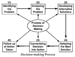 Essay On Decision Making Process   Essay