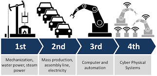 there s a fourth industrial revolution part 2 the second thus the industrial revolution began the transition of the united states from a rural to an urban society