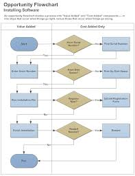 swim lane diagram   how to create a swim lane diagramswim lane diagram