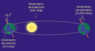 http://cmapspublic.ihmc.us/rid=1ND4BTT00-5RPR1B-2868/movementos%20da%20Terra.cmap