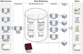images of data warehousing architecture diagram   diagramsdata warehouse architecture diagram photo album diagrams