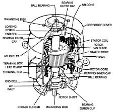 17 best images about electric motor on pinterest on simple ac motor wiring diagram