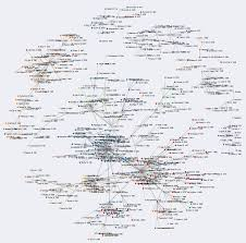 a co citation network for philosophy you can zoom in for a larger view