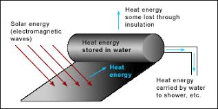 energy   solar energy  energy flow diagramsenergy flow diagram for solar hot water system