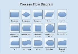 process map   charts   diagrams   graphsprocess flow chart