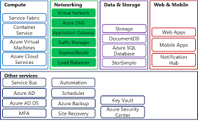 microsoft azure networking components it engineer s blog once the resources are moved to azure they require the same networking functionality as an on premises deployment and in specific scenarios require some