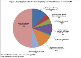 tourism jobs in toronto tourism tourism courses in toronto tourism and hospitality jobs in toronto