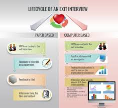 life cycle of an exit interview exit logics life cycle of an exit interview
