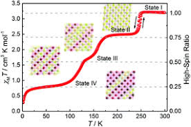 Reversible <b>three</b> equal-step spin crossover in an <b>iron</b>(ii) Hofmann ...