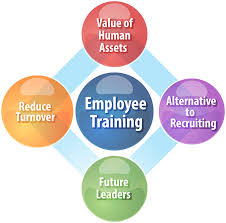 are today s small businesses stuck employees who have employee training