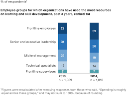 building capabilities for performance mckinsey company since 2010 companies have shifted their capability building spending to focus more on frontline employees