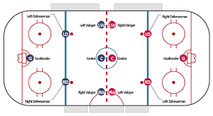 ice hockey rink dimensions   ice hockey rink diagram   ice hockey    ice hockey rink diagram  right wing  right winger  winger  right defenseman