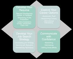 career momentum offers resume writing interview coaching job resume services career coaching communication assistance and job search strategies are all apart