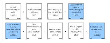 public sector finances office for national statistics diagram 3 sub sector split of public sector net debt excluding public sector banks at 2015 £ billion