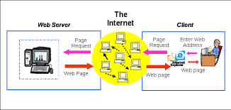web based systems architecturesfigure b   a simple diagram of  tier client server architecture