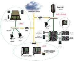 sunbelt gated access systems   access control faq    saccess control system diagram the predominate topologies