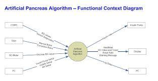 artificial pancreas software functional context diagram    ap software requirements functional context diagram
