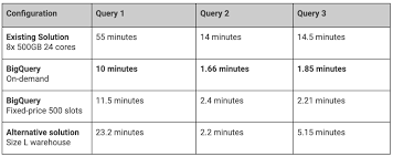 E-commerce data warehouse migration | Google Cloud Blog