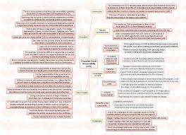 insights mindmaps corporate social responsibility csr and insights mindmaps corporate social responsibility csr and solar power sector in