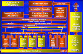 computer architecture     computer architecture block diagram    computer architecture     computer architecture block diagram