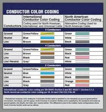 similiar cable color code chart keywords international ac wiring color code international