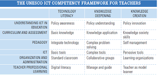 unesco ict competency framework for teachers scientix blog unesco ict competence framework for teachers has the potential to play a unified and very important role in teacher professional development