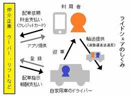 「Uber Technologies」の画像検索結果